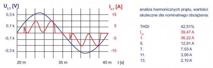 rys 3 zawartosc harmonicznych w pradzie zasilania przemiennika