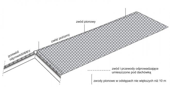rys 3 zwody i przewody odprowadzajace umieszczone pod dachowka 1