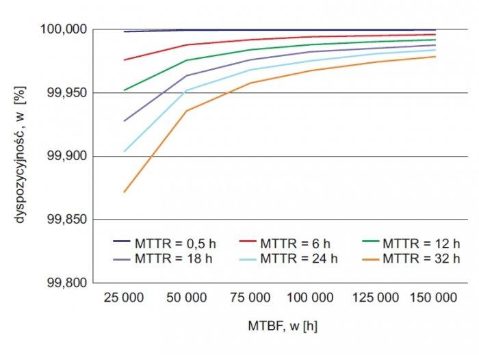 rys 4 dyspozycyjnosc zasilacza ups w funkcji mtbf przy stalym mttr 1 1