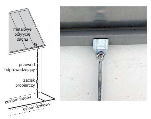 rys 4 odprowadzanie pradu piorunowego z metalowego pokrycia dachu 1