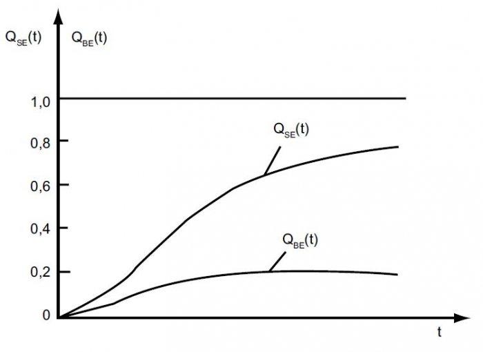 rys 4 przykladowy przebieg funkcji zawodnosci bezpieczenstwa qbe t