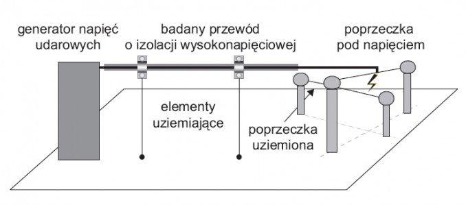 rys 4 uklad polaczen do badania wlasciwosci przewodow o izolacji wysokonapieciowej