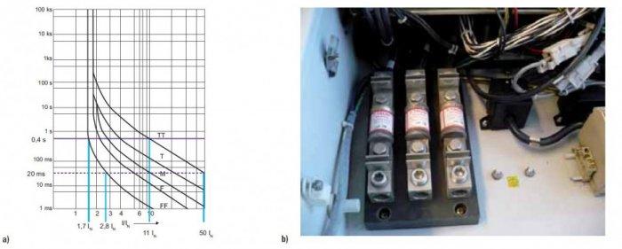 rys 4 wkladki bezpiecznikowe do zabezpieczania urzadzen elektrycznych