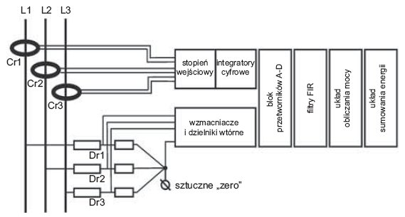 rys 5 autonomiczny uklad pomiarowy z niekonwencjonalnymi przekladnikami