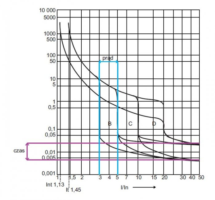 rys 5 charakterystyki pradowo czasowe pasmowe elektromagnetycznych wylacznikow nadpradowych typu b c d