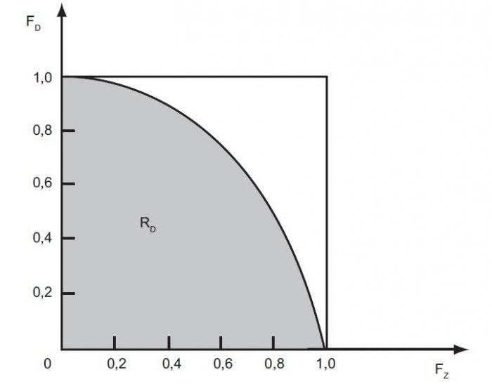 rys 5 interpretacja graficzna dyspozycyjnosci rd