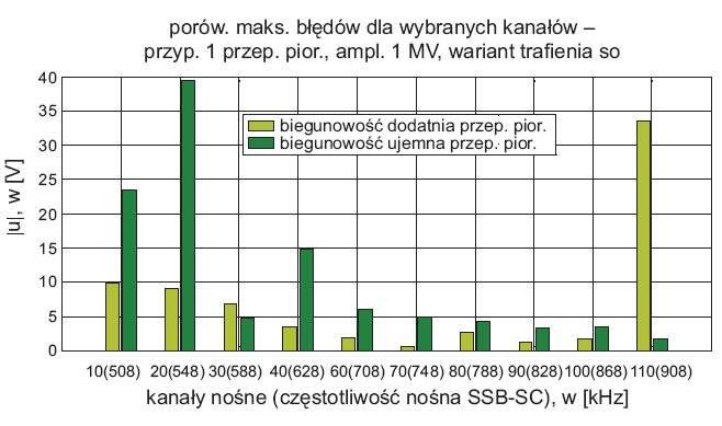 rys 5 odpornosc wybranych kanalow transmisyjnych 1
