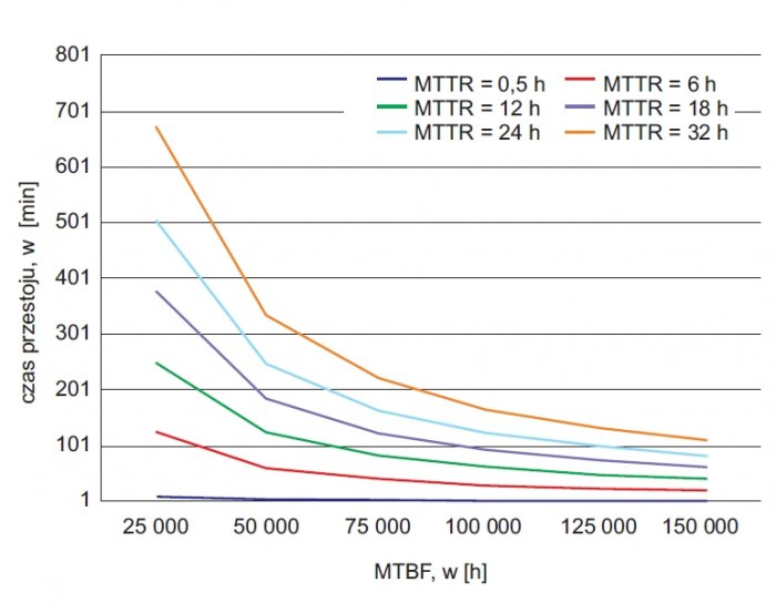 rys 5 roczny czas przestoju zasilacza ups w funkcji mtbf przy stalym mttr 1 1