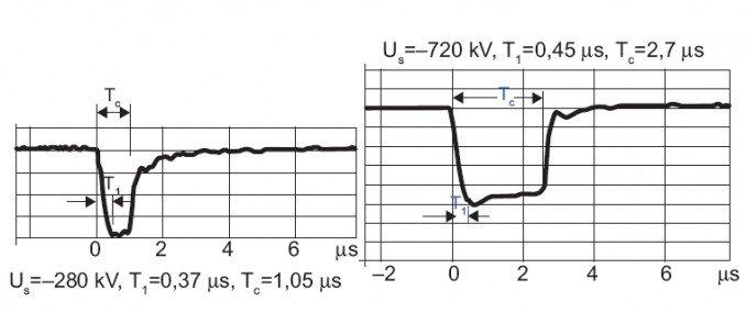 rys 6 przebiegi napiec badajacych wlasciwosci przewodu o izolacji wysokonapieciowej 1