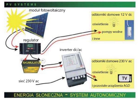 rys 6 przykladowa struktura autonomicznego systemu fotowoltaicznego