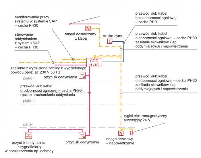 rys 6 rodzaje oprzewodowania w systemach oddymiania 1