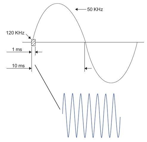 rys 7 metoda transmisji wiadomosci w protokole x10