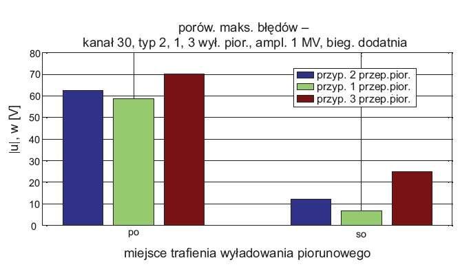 rys 7 odpornosc wybranego kanalu transmisyjnego przy trzech stromosciach wyladowania piorunowego o dodatniej biegunowosci 1