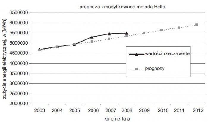 rys 7 prognozy zmodyfikowana metoda holta na 10 lat
