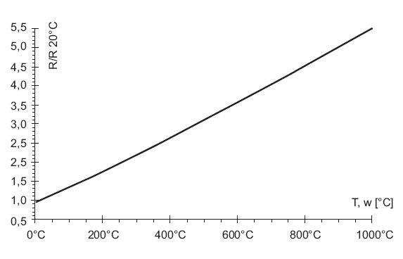 rys 7 przebieg wzrostu rezystancji przewodu funkcji temperatury zgodnie ze wzorem 2 1
