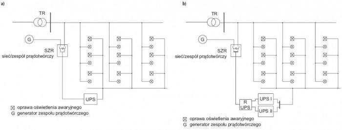 rys 7 zasilanie oswietlenia awaryjnego z ups a wspomaganego zp a w ukladzie pojedynczego ups