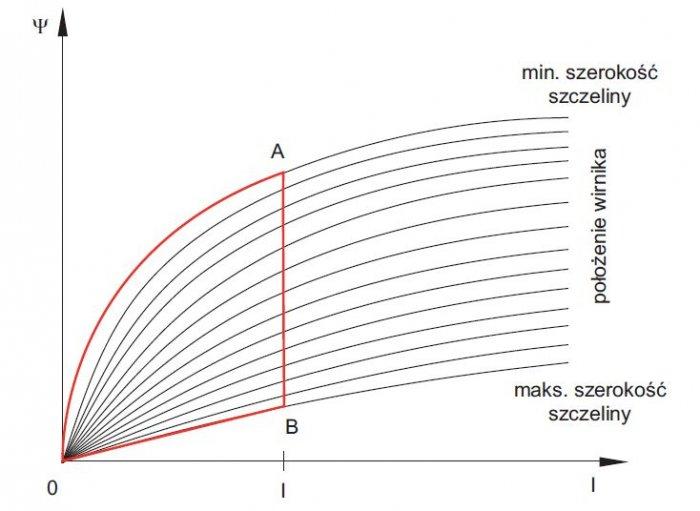 rys 7 zmiany strumienia magnetycznego w srm
