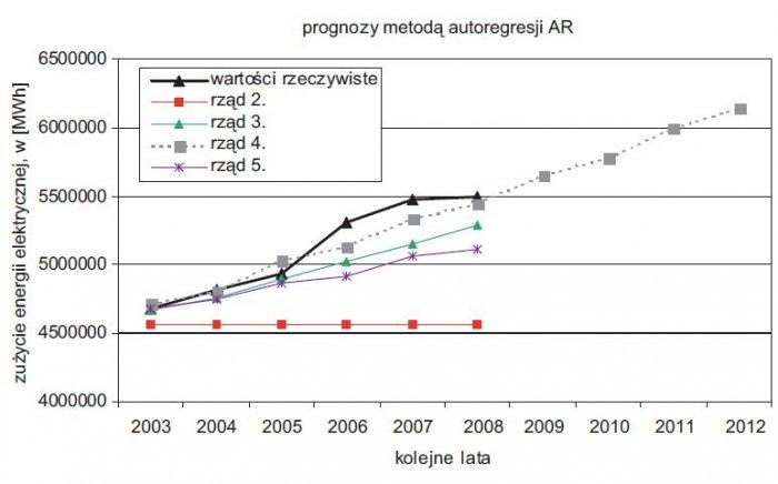 rys 8 prognozy metoda autoregresji ar