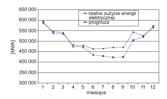 rys 8 przykladowe wyniki prognoz miesiecznego zapotrzebowania na energie elektryczna