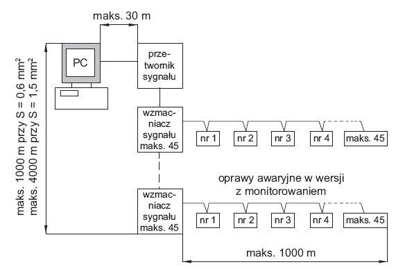 rys 8 schemat pogladowy systemu nadzoru w systemie multidigit