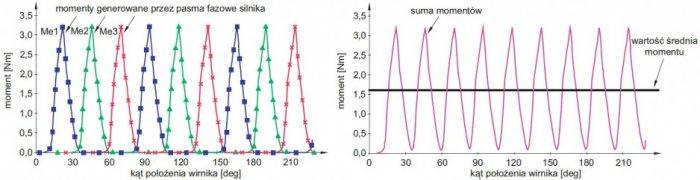 rys 8 wykresy rzeczywistych pulsacji momentu dla aon 28deg aoff 5deg n 3000 obr min