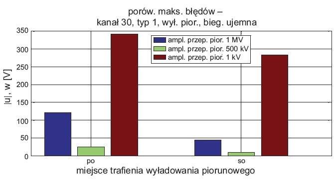 rys 9 odpornosc wybranego kanalu transmisyjnego przy trzech amplitudach wyladowania piorunowego o ujemnej biegunowosci 1