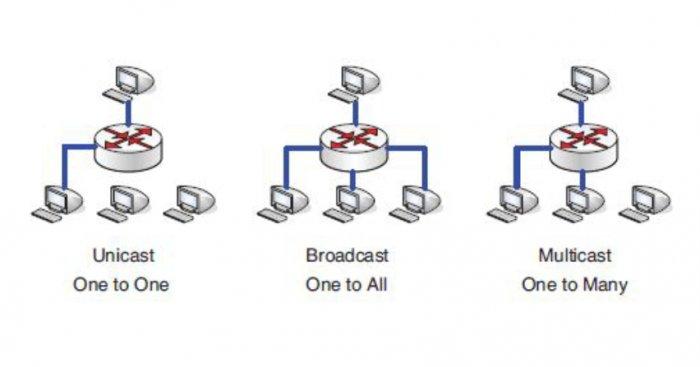 Rys. 1. Zasada działania transmisji typu unicast, broadcast oraz multicast Rys. M. Szewczyk