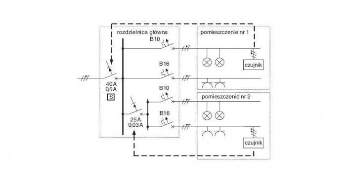 Rys. 1. Sposób instalacji czujników w instalacji 1-fazowej (liniami przerywanymi zaznaczono zależności czujnik-wyłącznik) J. Konieczny, R. Zacirka
