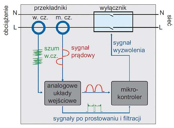 systemy detekcji schemat blokowy detektora 5sm6 rys 04