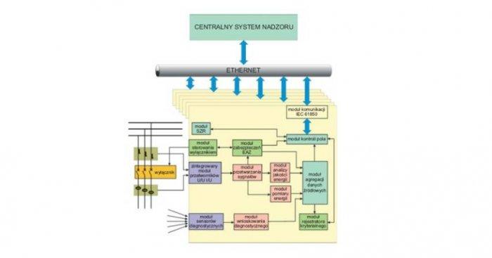 System pomiarowo-diagnostyczny inteligentnej rozdzielnicy