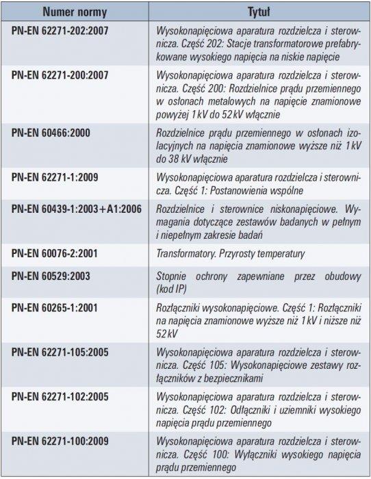 tab 1 aktualne normy dotyczace prefabrykowanych stacji transformatorowych sn nn i ich wyposazenia