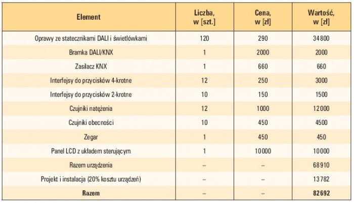 tab 1 koszt instalacji knx
