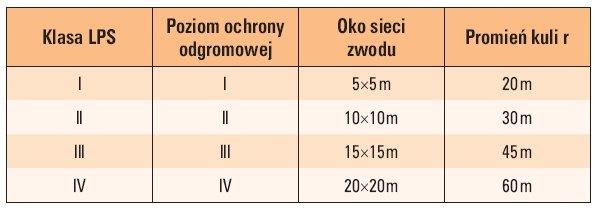tab 1 maksymalne wartosci promienia r wymiarow oka sieci w zaleznosci od klasy urzadzenia