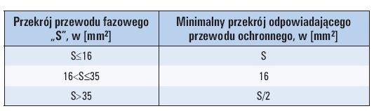 tab 1 najmniejsze dopuszczalne przekroje przewodow ochronnych