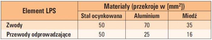 tab 1 najmniejsze wymiary elementow dotychczas stosowanych do ochrony odgromowej obiektow budowlanych