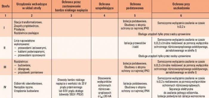 tab 1 ochrona przeciwporazeniowa na terenie budowy i rozbiorki