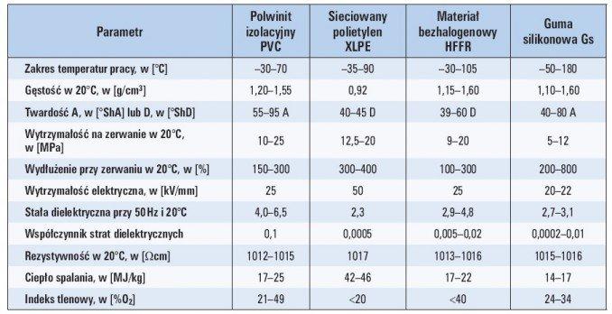 tab 1 porownanie parametrow materialow izolacyjnych