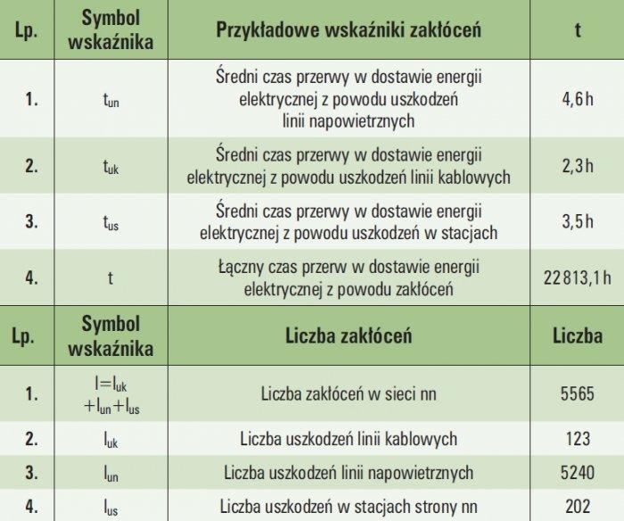 tab 1 przykladowe wskazniki zaklocen w sieci niskiego napiecia w jednej z krajowych spolek