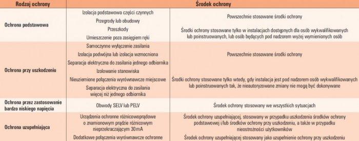tab 1 rodzaje i srodki ochrony przeciwporazeniowej