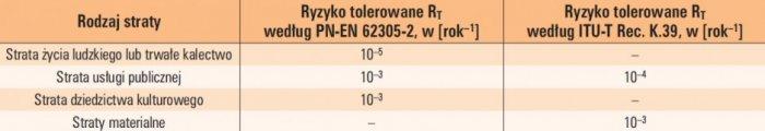 tab 1 typowe wartosci ryzyka tolerowanego rt