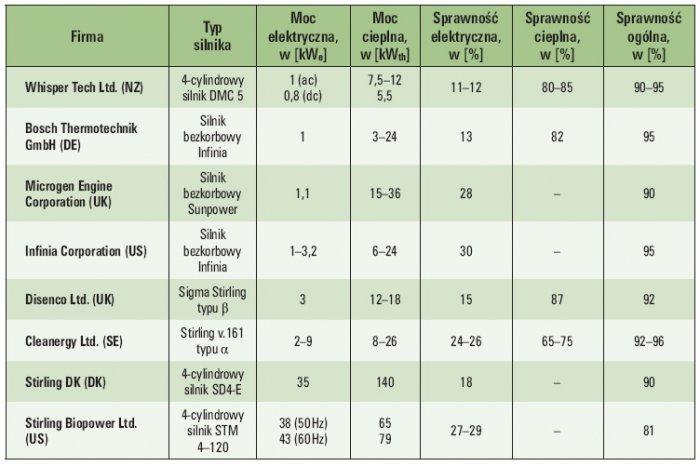 tab 1 uklady kogeneracyjne z silnikami stirlinga dostepne lub gotowe do wprowadzenia na rynek