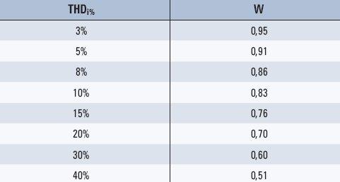 tab 1 wartosci wspolczynnika znieksztalcenia w