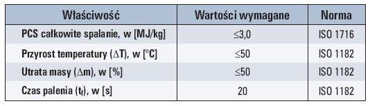 tab 1 wlasciwosci materialow syntetycznych