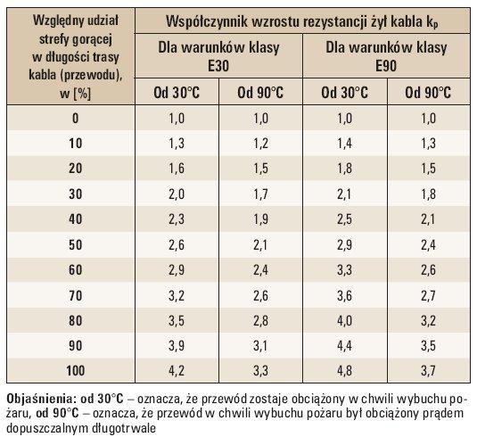 tab 1 wspolczynniki wzrostu rezystancji zyl przewodow w warunkach pozaru 8 1