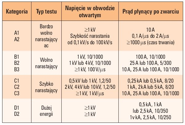 tab 1 zakres badan roznych kategorii urzadzen do ograniczania przepiec 1 1
