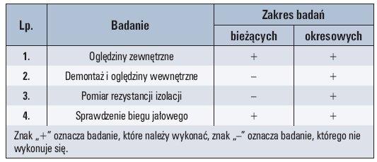 tab 2 badania kontrolne elektronarzedzi