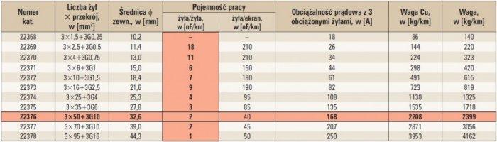 tab 2 dane kabla podwojnie ekranowanego topflex emc uv 3plu 2yslcy j firmy helukabel