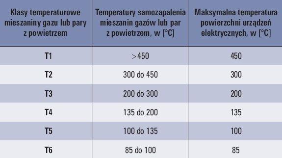 tab 2 klasyfikacja maksymalnych temperatur powierzchni dla urzadzen grupy ii 1