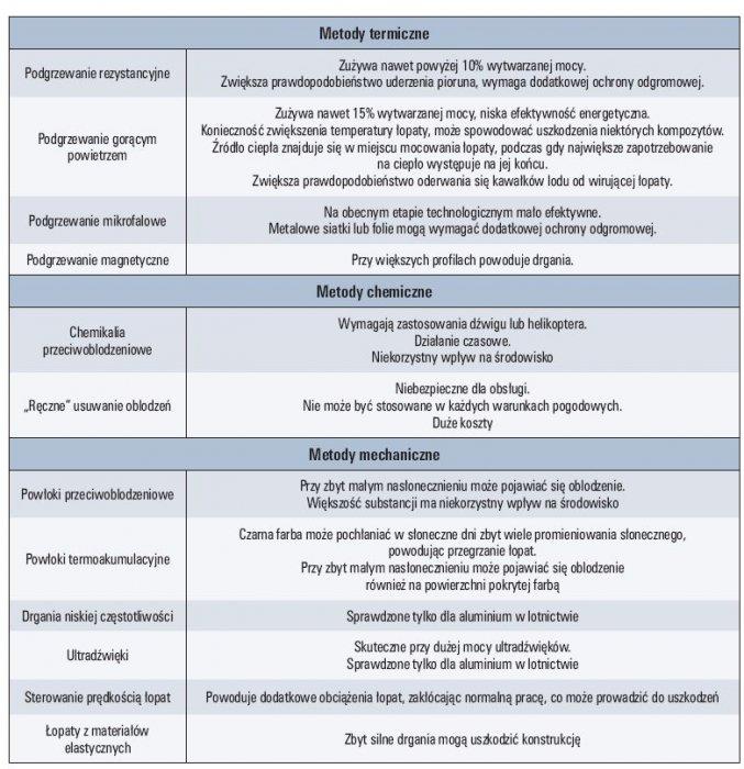 tab 2 ograniczenia metod zapobiegania i usuwania oblodzenia