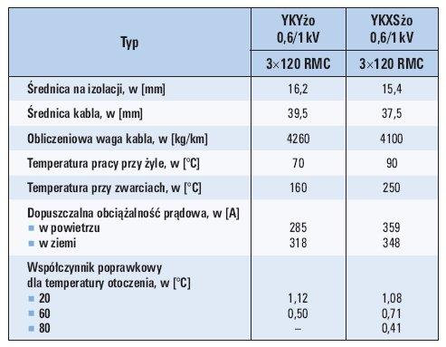 tab 2 porownanie kabli elektroenergetycznych poliwinitowych